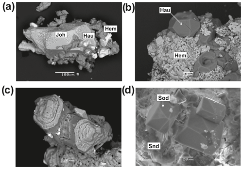 https://www.eur-j-mineral.net/32/121/2020/ejm-32-121-2020-f07